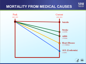 Source: Dr. Thomas Insel, PowerPoint Presentation, NIMH Alliance for Research Progress, February 7, 2014.